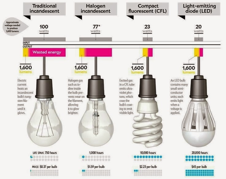 Better Lighting: Differences of Incandescent, Halogen Lamp, CFL and